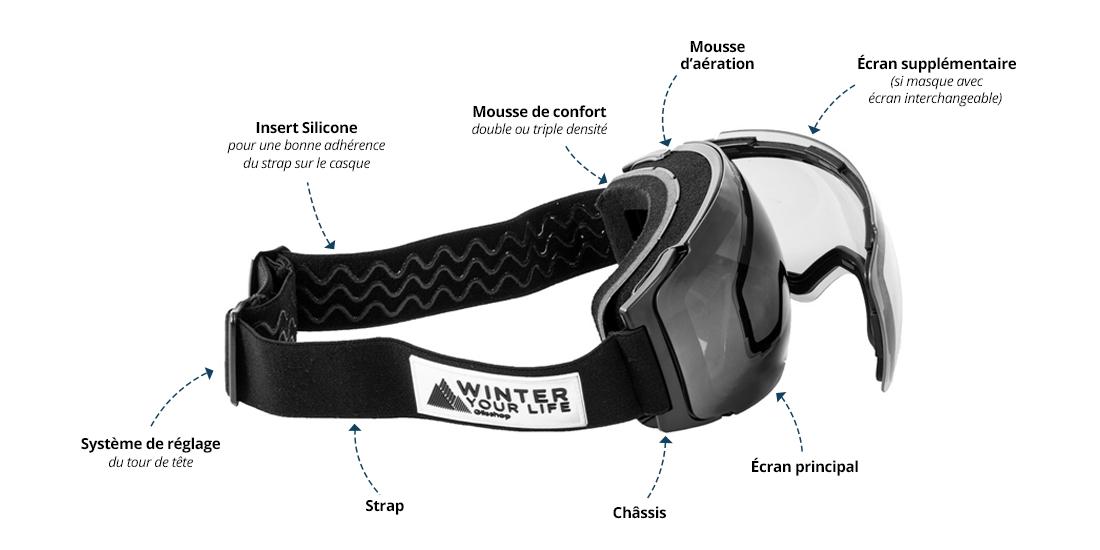 Anatomie der Skimaske