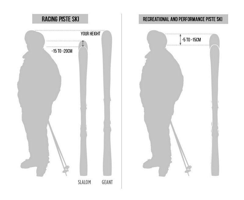 Length for a piste ski