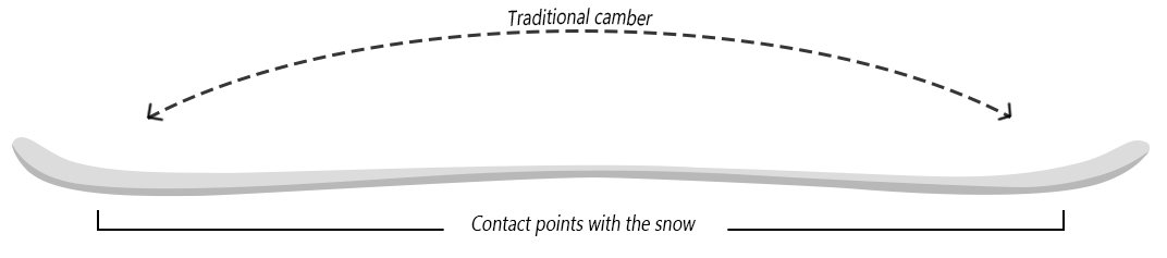 Snowboard traditional camber