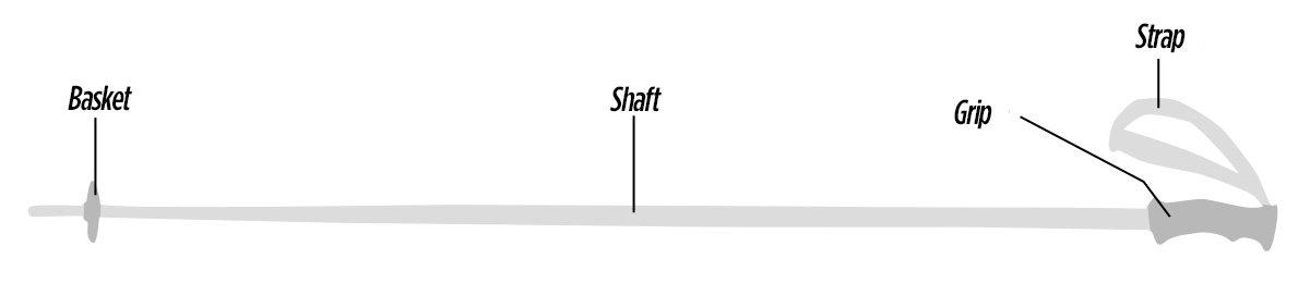 Anatomy of a ski pole