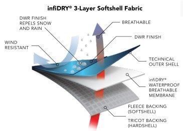 membrane imper respirante infiDRY